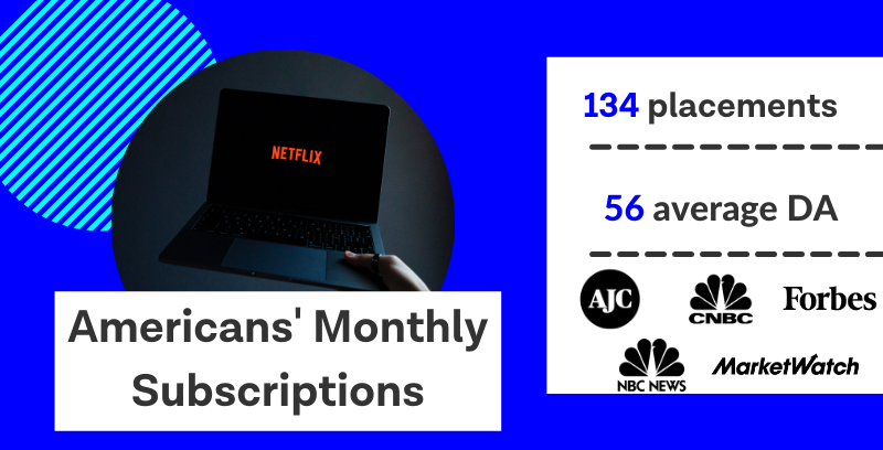 Infographic title: Americans' monthly subscriptions. The digital PR campaign earned 134 media placements with an average domain authority of 54.