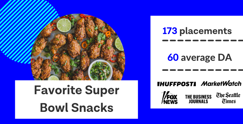 Favorite super bowl snacks earned 173 placements with an average domain authority of 60.