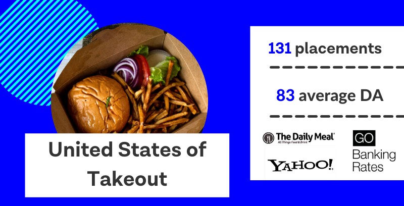"infographic titled: ""united states of takeout."" The digital PR campaign received 131 placements with an average domain authority of 83."