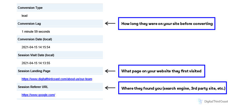 Screenshot of Google analytics lead form with session landing page and session referral sections highlighted with a blue border.