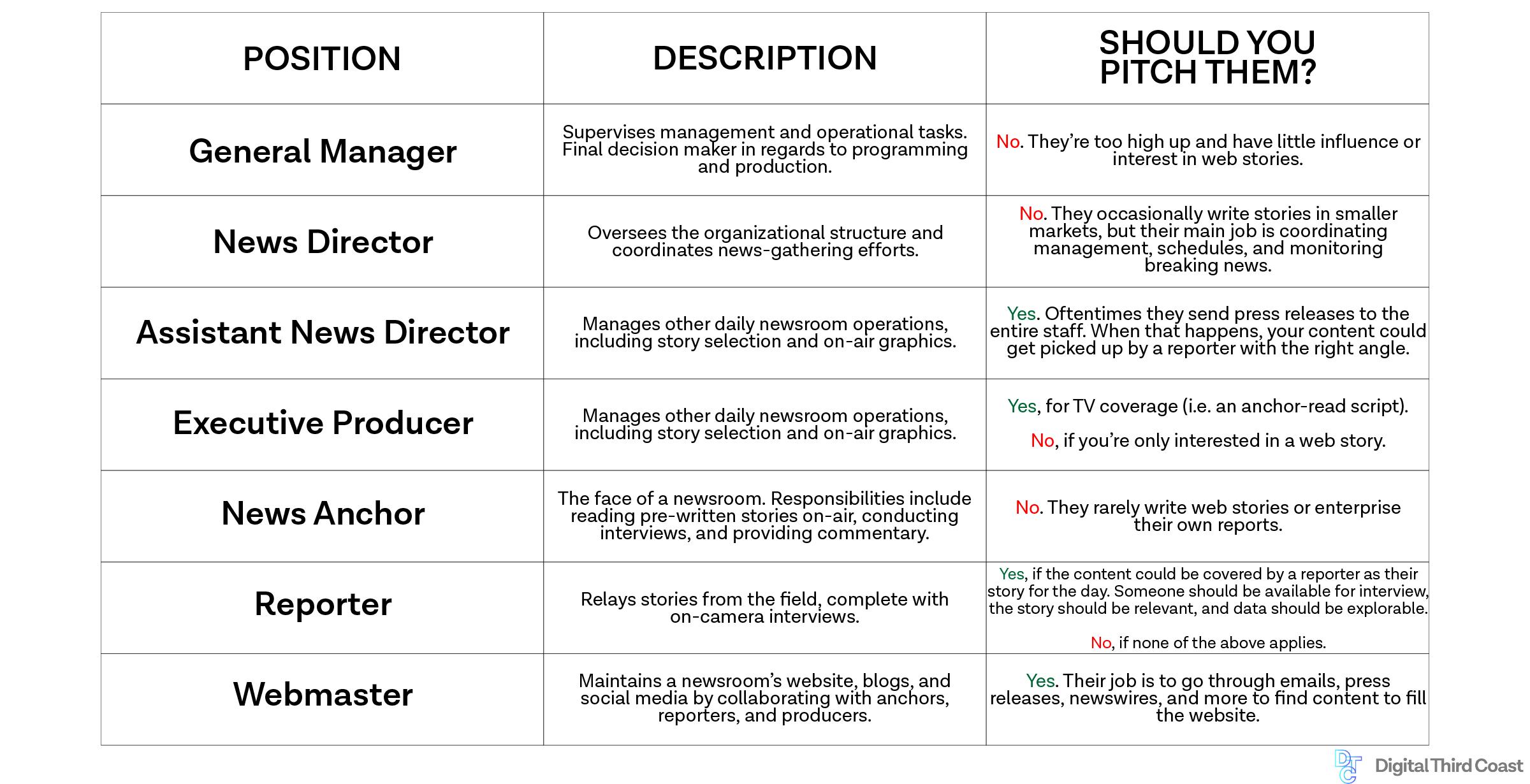 table describing newsroom titles and job descriptions.