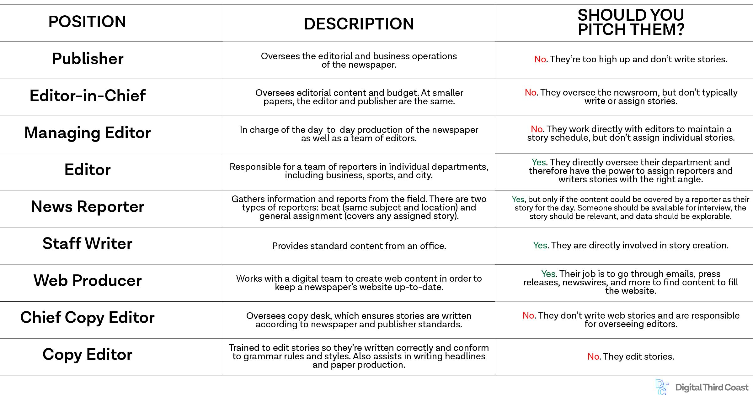 newspaper newsroom hierarchy
