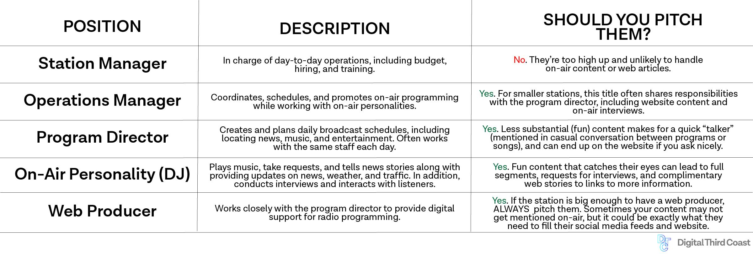 local radio newsroom hierarchy