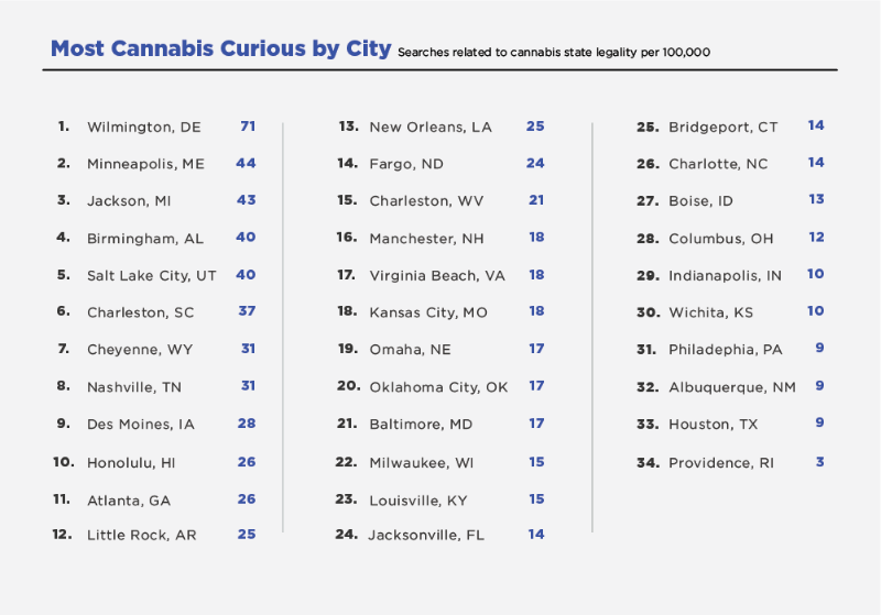 most cannabis curious by city