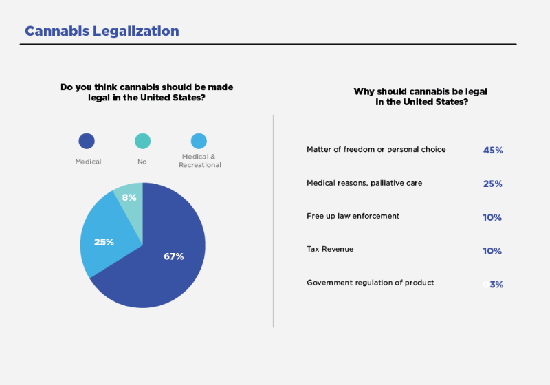 Americans thoughts on cannabis legalization federal, state, municipal level