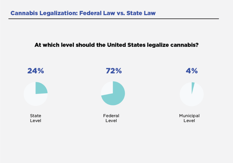 Survey asked at which level cannabis should be legal in the united states