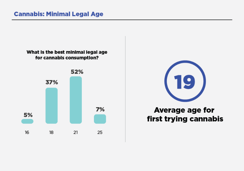 bar chart, at what age should cannabis be legal. Average response was 19.