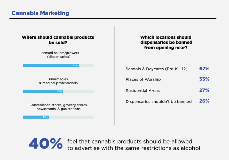 Where do Americans want to buy cannabis products, survey results