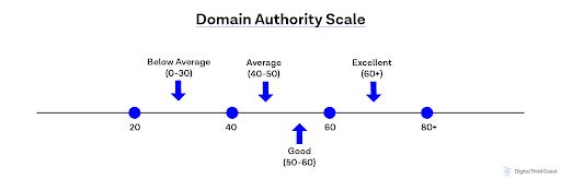 Domain authority scale